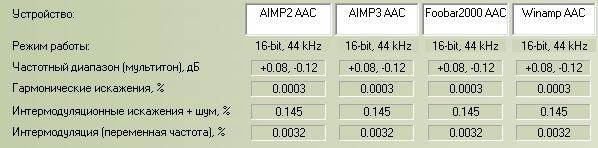 AAC-декодеры