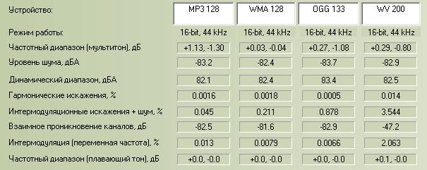 Сравнительный анализ для 128 kbps