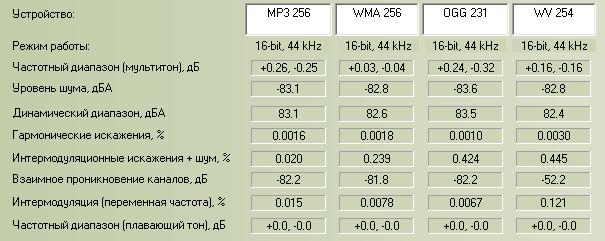 Сравнительный анализ для 256 kbps