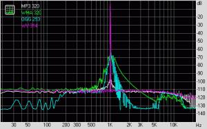 Нелинейные искажения + шум (при уровне -3 дБ)