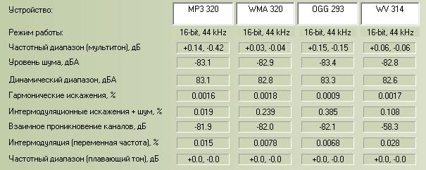 Сравнительный анализ для 320 kbps