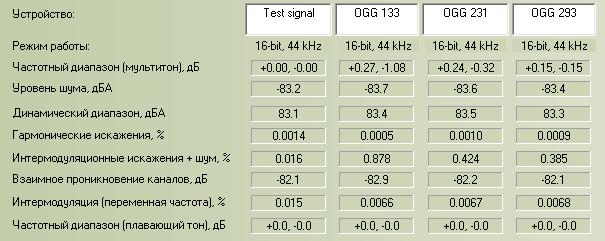 Сравнительный анализ OGG