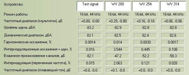 Сравнительный анализ WavPack
